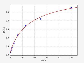 Rat Signaling ELISA Kits 5 Rat CFP Properdin ELISA Kit RTFI01477