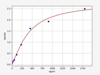 Rat Signaling ELISA Kits 5 Rat ApoB100 Apoliprotein B100 ELISA Kit RTFI01479