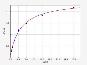 Rat Signaling ELISA Kits 5 Rat AST Aspartate Aminotransferase ELISA Kit RTFI01480