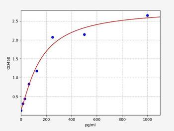 Rat Signaling ELISA Kits 5 Rat CYR61 Cysteine-rich angiogenic inducer 61 ELISA Kit RTFI01492