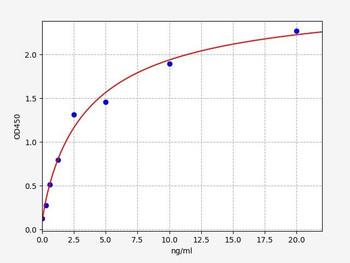 Rat Signaling ELISA Kits 5 Rat TPH1 Tryptophan Hydroxylase 1 ELISA Kit RTFI01497