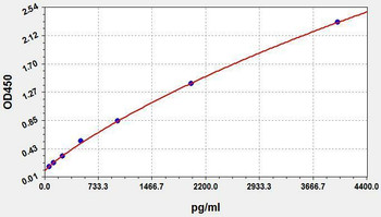 Hormone and Small Molecule ELISA Kits COVID-19 nucleoprotein ELISA Kit UNFI0092