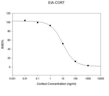 Human Cortisol PharmaGenie ELISA Kit SBRS0019