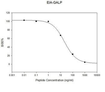Human Galanin-like peptide PharmaGenie ELISA Kit SBRS0023