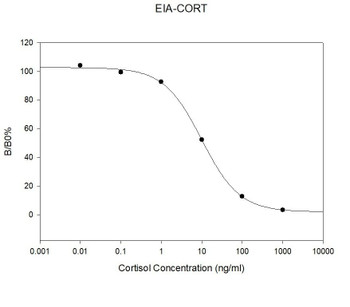Mouse Cortisol PharmaGenie ELISA Kit SBRS0047