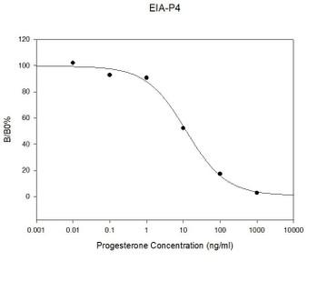Mouse Progesterone PharmaGenie ELISA Kit SBRS0071
