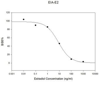 Rat Estradiol PharmaGenie ELISA Kit SBRS0129