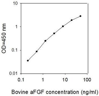 Bovine aFGF/FGF-1 PharmaGenie ELISA Kit SBRS0183