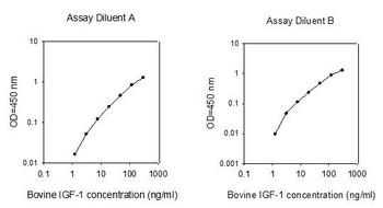Bovine IGF-1 PharmaGenie ELISA Kit SBRS0189