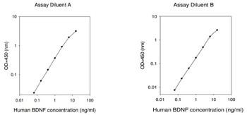 Human BDNF PharmaGenie ELISA Kit SBRS0299