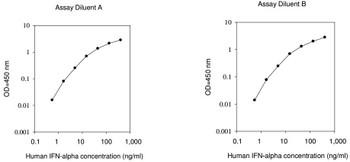 Human IFN alpha PharmaGenie ELISA Kit SBRS0694