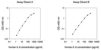 Human IL-6 PharmaGenie ELISA Kit SBRS0783