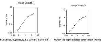 Human Neutrophil Elastase PharmaGenie ELISA Kit SBRS0919