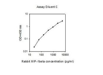 Rabbit MIP-1beta PharmaGenie ELISA Kit SBRS1260