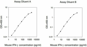 Mouse IFN-gamma PharmaGenie ELISA Kit SBRS1393