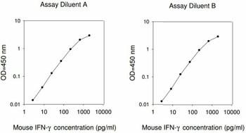 Mouse IFN-gamma PharmaGenie ELISA Kit SBRS1394