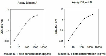 Mouse IL-1 beta PharmaGenie ELISA Kit SBRS1423