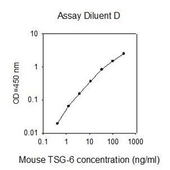 Mouse TSG-6 PharmaGenie ELISA Kit SBRS1553