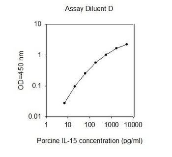 Porcine IL-15 PharmaGenie ELISA Kit SBRS1580