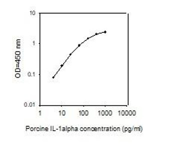 Porcine IL-1 alpha/IL-1 F1 PharmaGenie ELISA Kit SBRS1584
