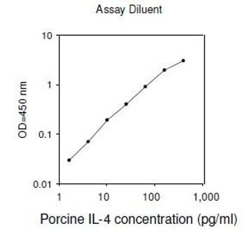 Porcine IL-4 PharmaGenie ELISA Kit SBRS1588