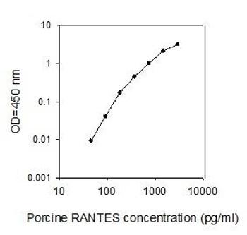 Porcine RANTES PharmaGenie ELISA Kit SBRS1597