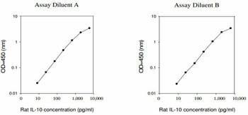 Rat IL-10 PharmaGenie ELISA Kit SBRS1649