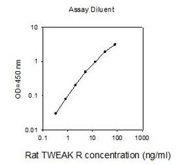 Rat TWEAK R PharmaGenie ELISA Kit SBRS1706