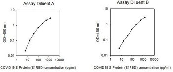 COVID-19 S-Protein S1RBD PharmaGenie ELISA Kit SBRS1711