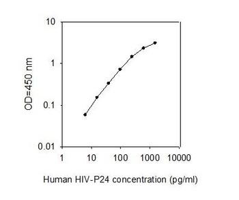 Virus HIV-P24 PharmaGenie ELISA Kit SBRS1713