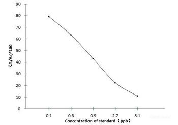 Food Science CPFX Ciprofloxacin ELISA Kit FSES0025