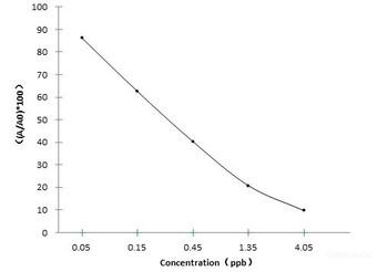 Food Science OTCOxytetracycline ELISA Kit FSES0081