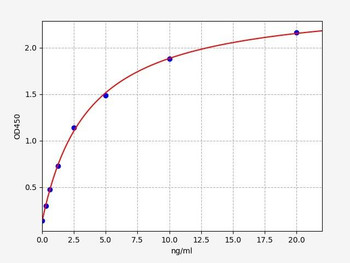 Human Cell Cycle ELISA Kits 1 Human GAS1 / Growth arrest-specific protein 1 ELISA Kit