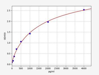 Rat Immunology ELISA Kits 1 Rat FNDC5 / Fibronectin type III domain-containing 5 ELISA Kit