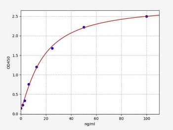 Rabbit ELISA Kits Rabbit PDGF-AB / Platelet-Derived Growth Factor AB ELISA Kit