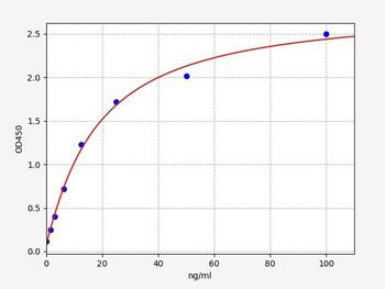 Mouse Cell Signalling ELISA Kits 5 Mouse ACCPA / anti-cyclic citrullinated peptide antibody ELISA Kit