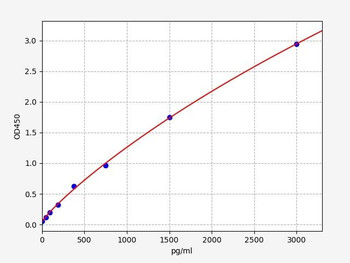 Bovine Signalling ELISA Kits Bovine PDGFBplatelet-derived growth factor-BB ELISA Kit