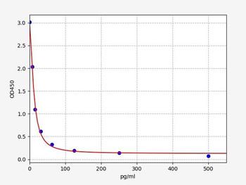 Bovine Signalling ELISA Kits Bovine PGF2AProstaglandin F2A ELISA Kit