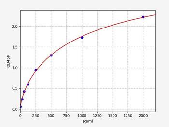 Bovine Signalling ELISA Kits Bovine IL-2 ELISA Kit BOFI00061