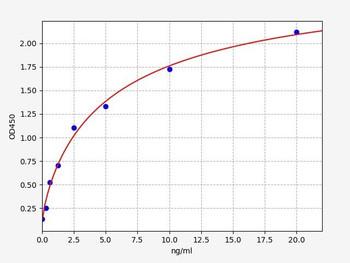 Bovine Signalling ELISA Kits Bovine CLDN3Claudin 3 ELISA Kit