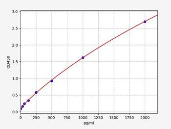 Bovine Signalling ELISA Kits Bovine PAPPlasmin-Antiplasmin Complex ELISA Kit