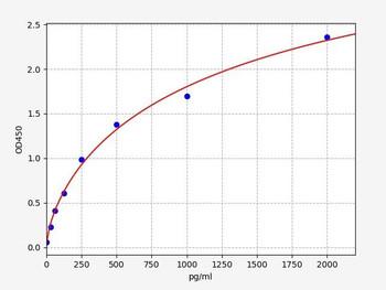 Bovine Signalling ELISA Kits Bovine BNPBrain Natriuretic Peptid ELISA Kit