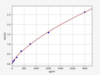Bovine Signalling ELISA Kits Bovine NT-proBNPPro-Brain Natriuretic peptid ELISA Kit