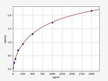 Bovine Signalling ELISA Kits Bovine FGF21Fibroblast growth factor 21 ELISA Kit