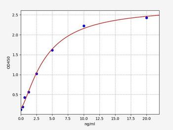 Mouse Immunology ELISA Kits Mouse NLRP3Nod Like Receptor Pyrins-3 ELISA Kit