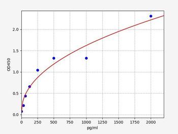 Rat Signaling ELISA Kits 2 Rat Ska2Pindle and Kinetochore Associated Protein 2 ELISA Kit