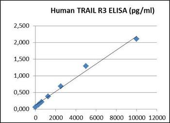 PharmaGenie Human CD263 PharmaGenie ELISA Kit
