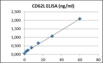 PharmaGenie Human CD62L PharmaGenie ELISA Kit