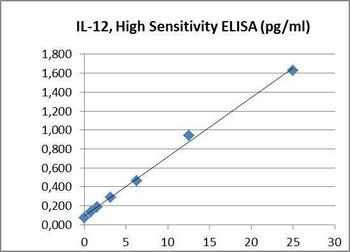 PharmaGenie Human IL12p70 High Sensitivity PharmaGenie ELISA Kit