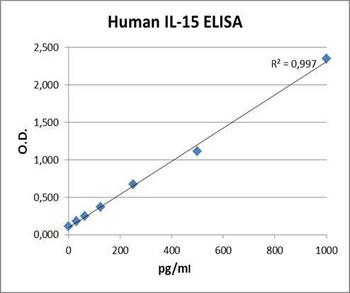 PharmaGenie Human IL15 PharmaGenie ELISA Kit